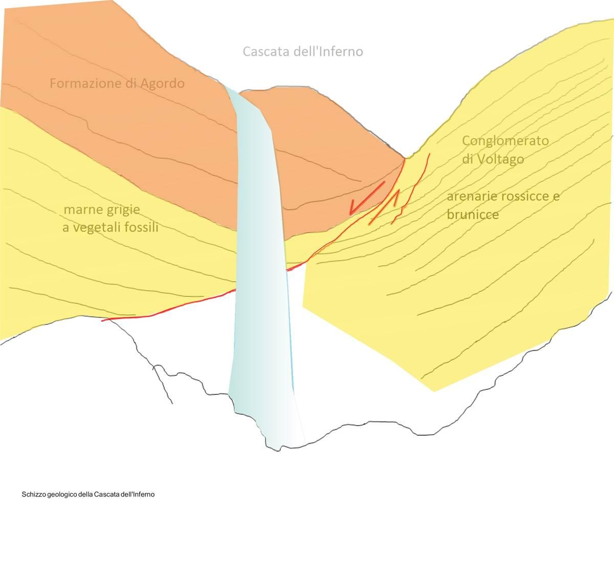 Schizzo geologico dell'area della Cascata dell'Inferno (dis. D.G.)
