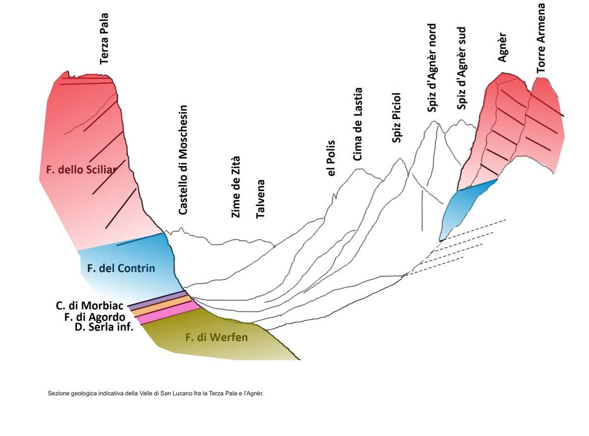 Schizzo geologico della Valle di San Lucano fra la Terza Pala e il M. Agnèr (dis. D.G.).