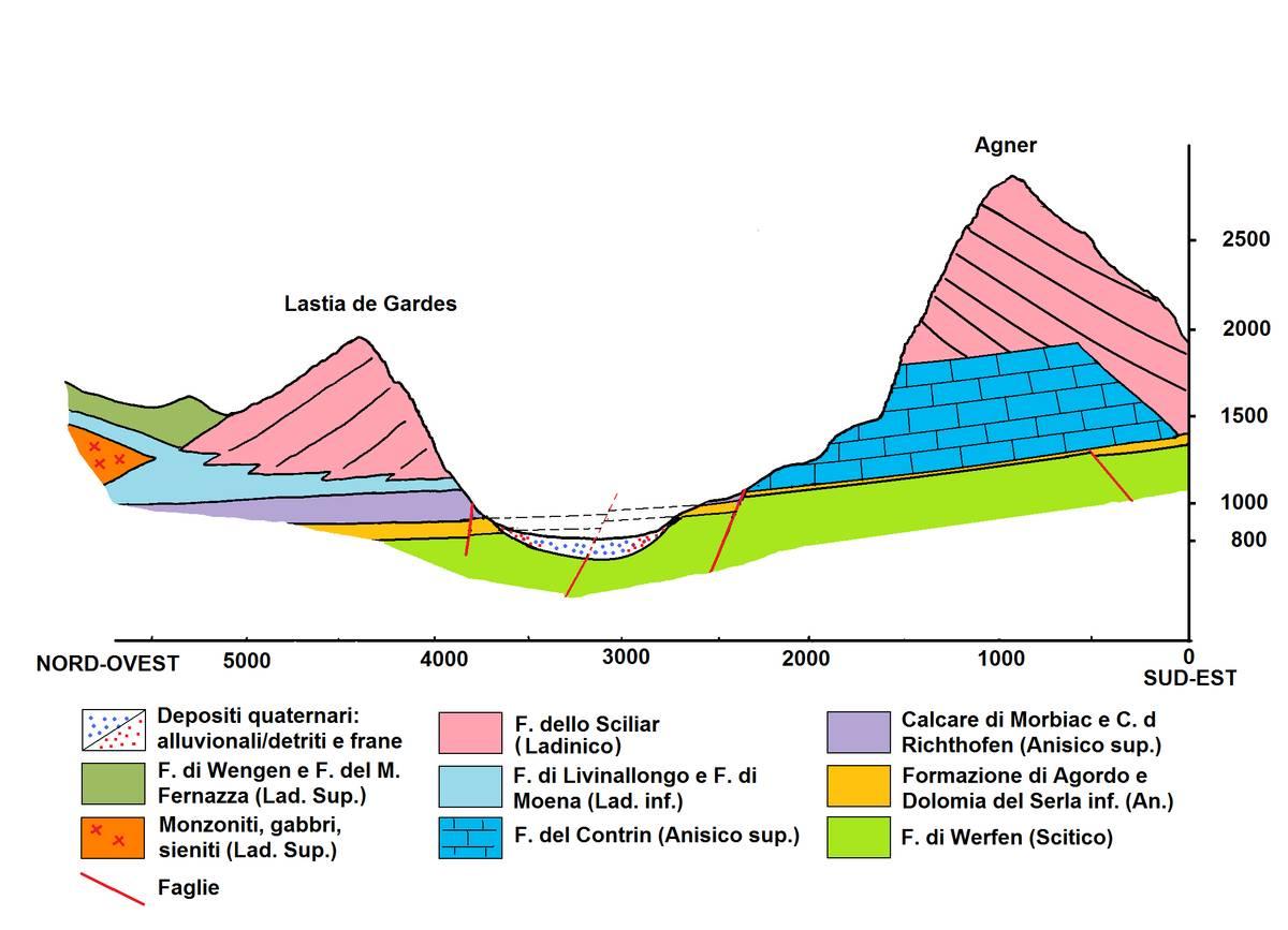 Sezione geologica della Valle di San Lucano fra la Lastia de Gardes e Il Monte Agnèr. Nel disegno si può cogliere la distribuzione generale degli strati disposti a franapoggio poco inclinato verso NO. Alla base dell'Agnèr affiora un consistente pacco di strati appartenenti alla Formazione del Contrin che mancano completamente sulla Lastia dove sono sostituiti dal Calcare di Morbiac (dis. D.G.).