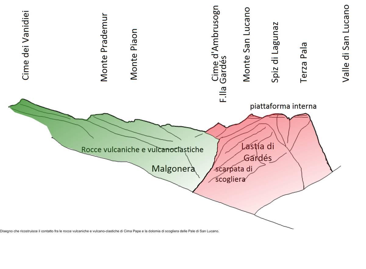 Schizzo geologico del contatto fra le rocce vulcaniche e vulcano-clastiche di Cima Pape e la scogliera delle Pale di San Lucano.