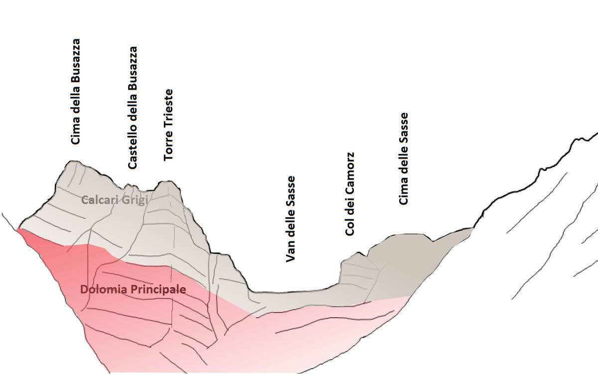 Schizzo geologico di Torre Trieste e Cima della Busazza