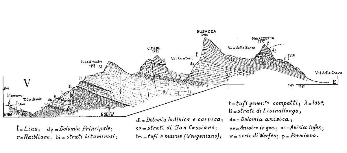 Sezione geologica di Bruno Castiglioni attraverso il gruppo del Civetta