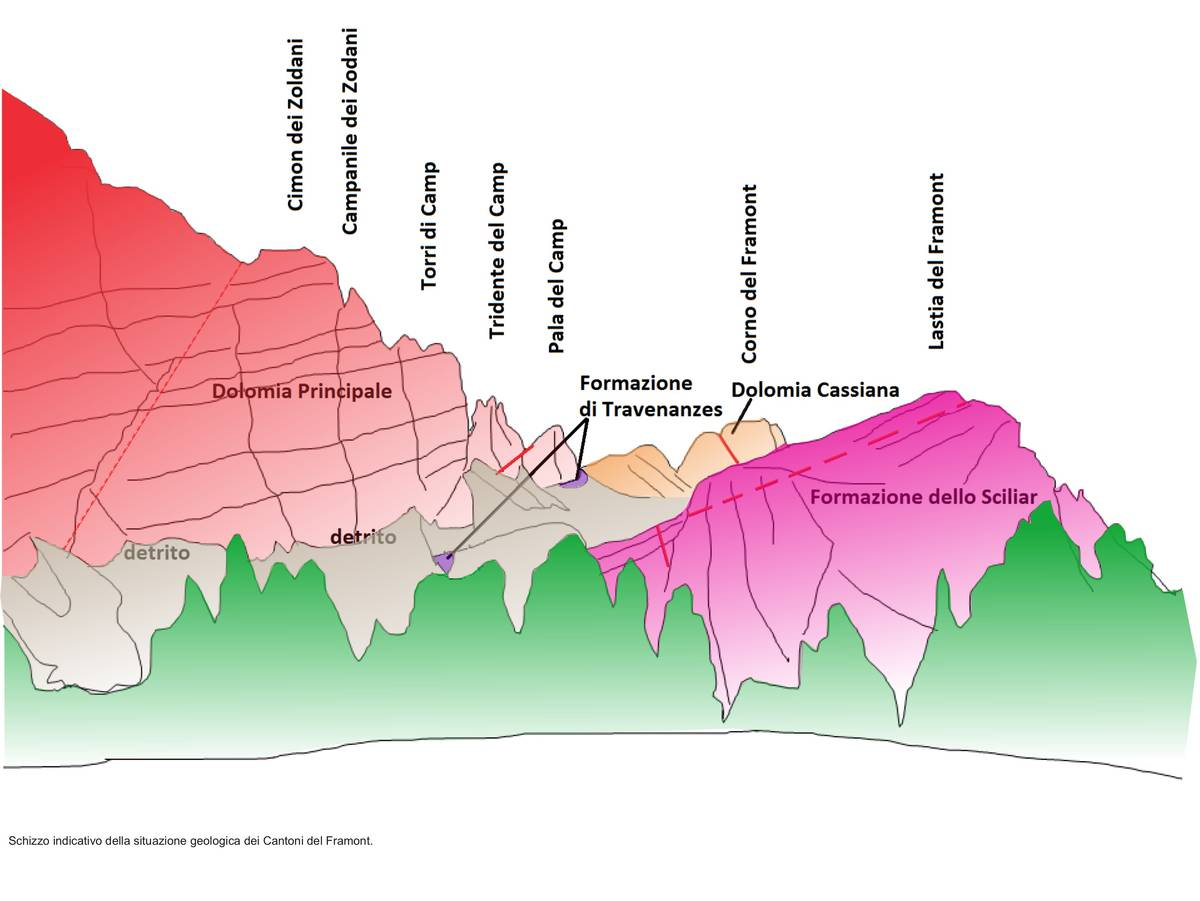 Schizzo indicativo della situazione geologica dei Cantoni del Framont.