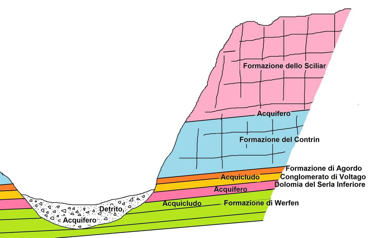 Disegno schematico che illustra le tipologie di acquiferi della Val d'Angheraz (dis. D.G.).